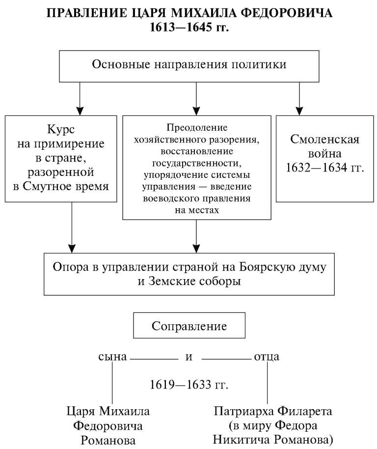 Схема управления киевской русью