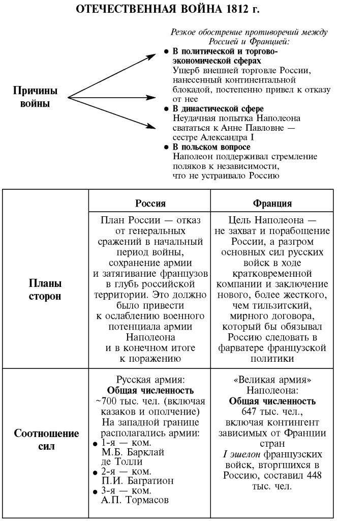 Этапы отечественной войны схема